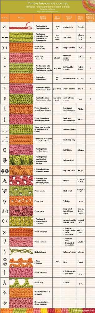 Tejer: Puntos básicos de crochet y ganchillo. Esquemas e interpretaciones